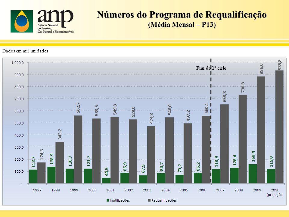 Números do Programa de Requalificação