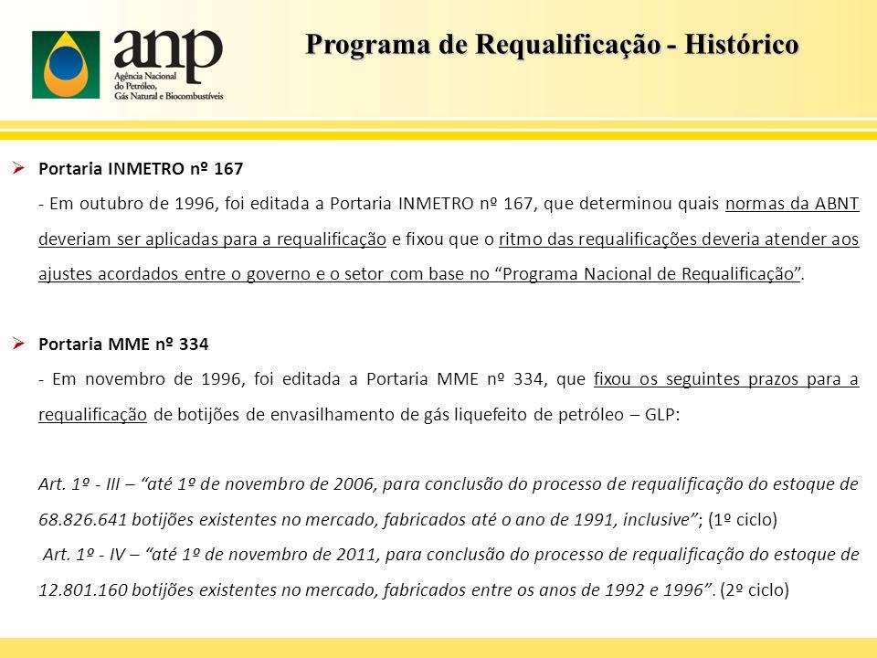 Programa de Requalificação - Histórico