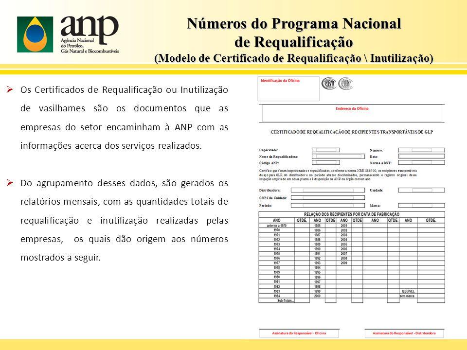 Números do Programa Nacional de Requalificação