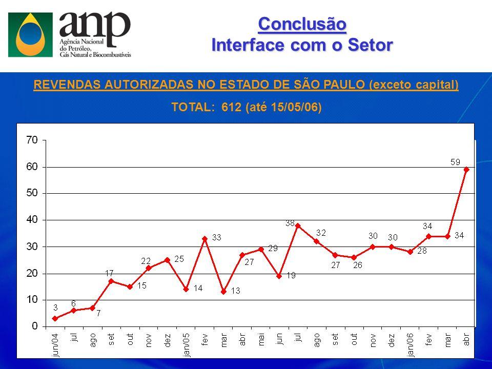 REVENDAS AUTORIZADAS NO ESTADO DE SÃO PAULO (exceto capital)