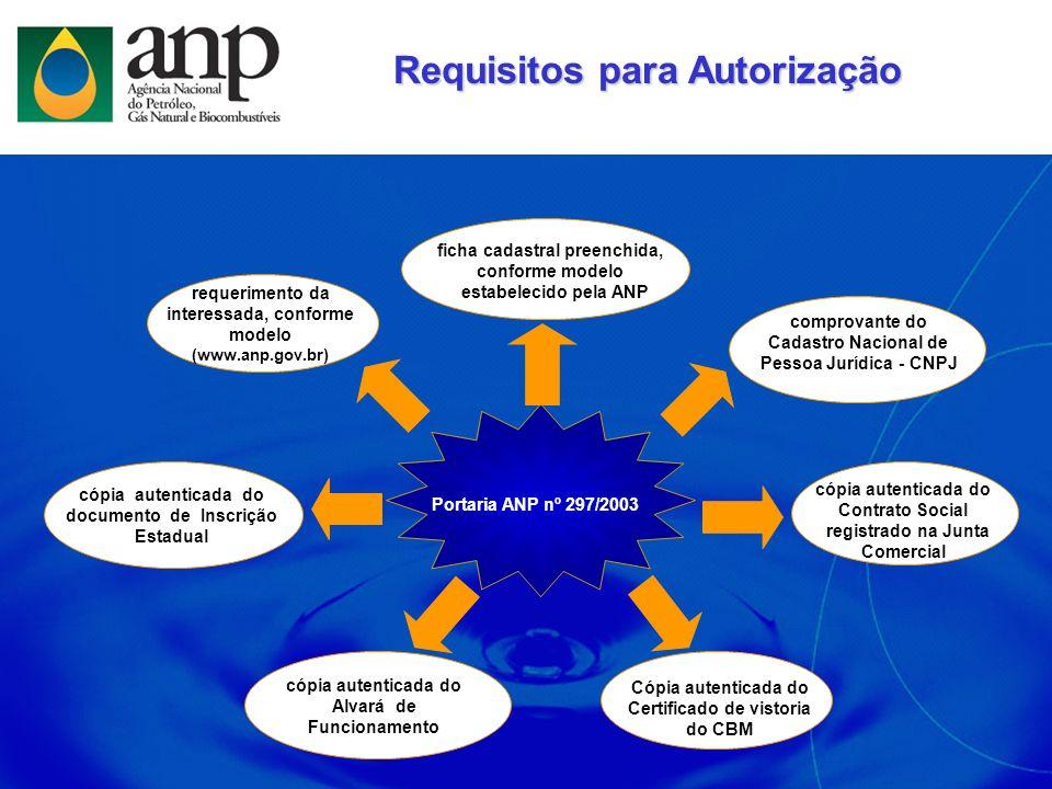 Requisitos para Autorização