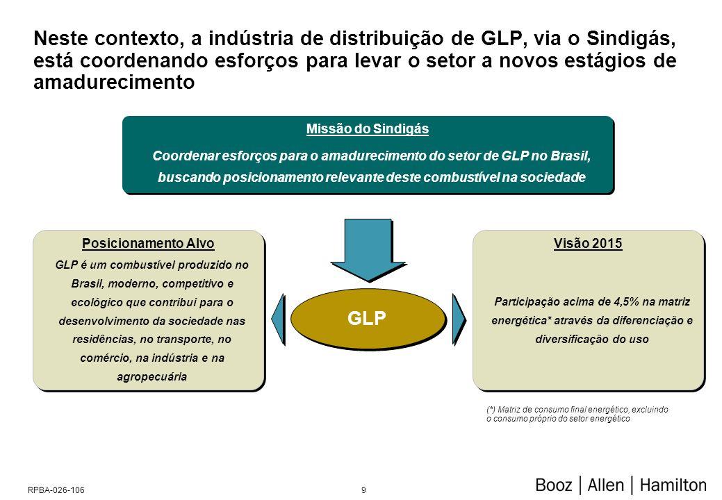 Projeção da Oferta e Consumo do GLP
