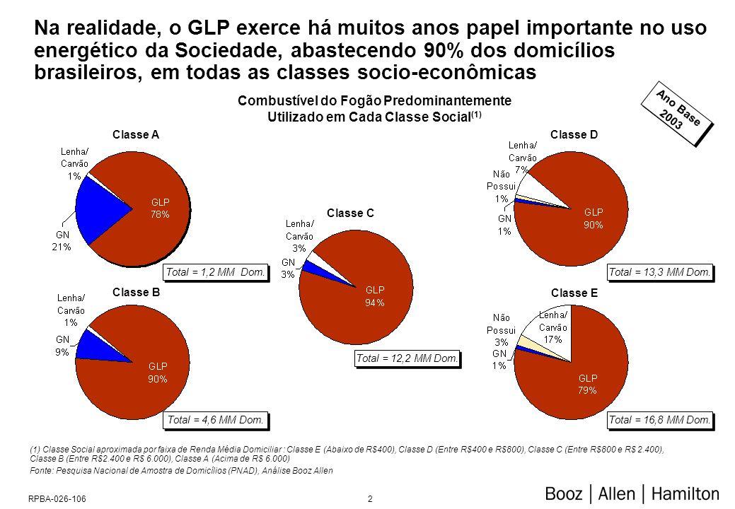 Consumo Industrial de GLP ('000 Tons)