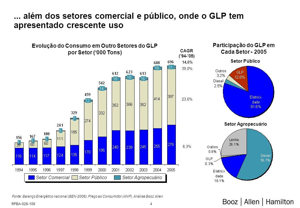 Participação do GLP na Matriz Energética de Consumo Final Energético