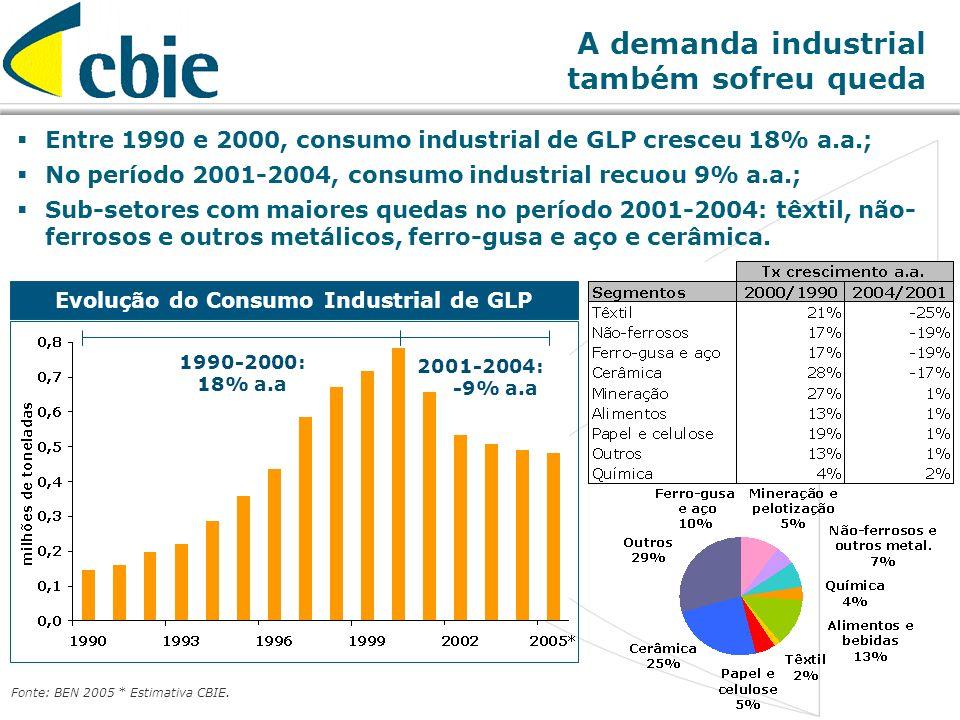 A demanda industrial também sofreu queda