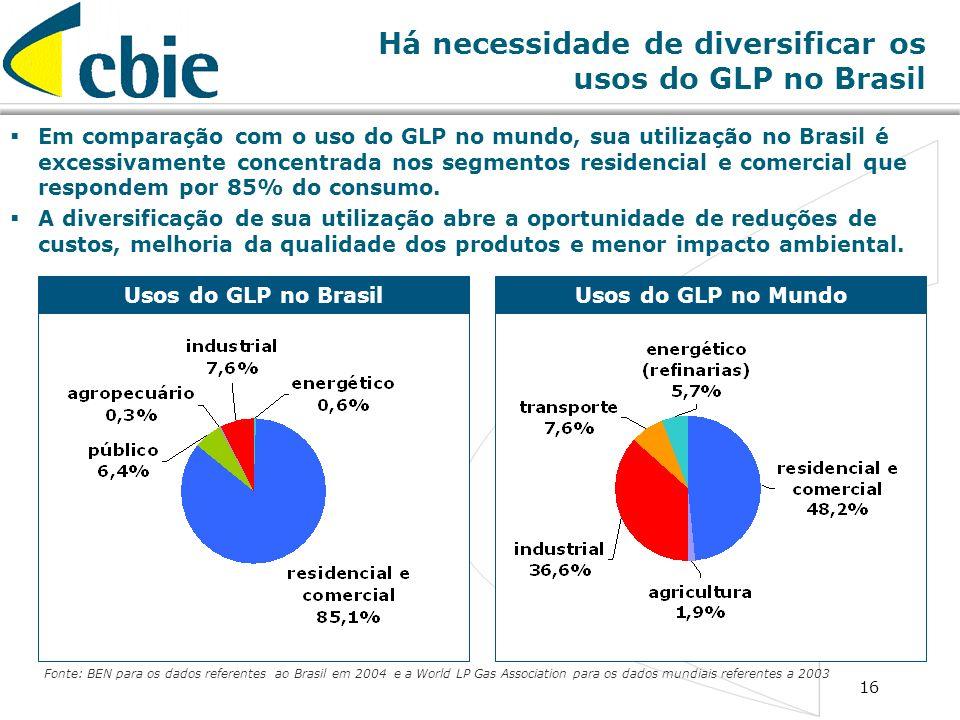 Há necessidade de diversificar os usos do GLP no Brasil