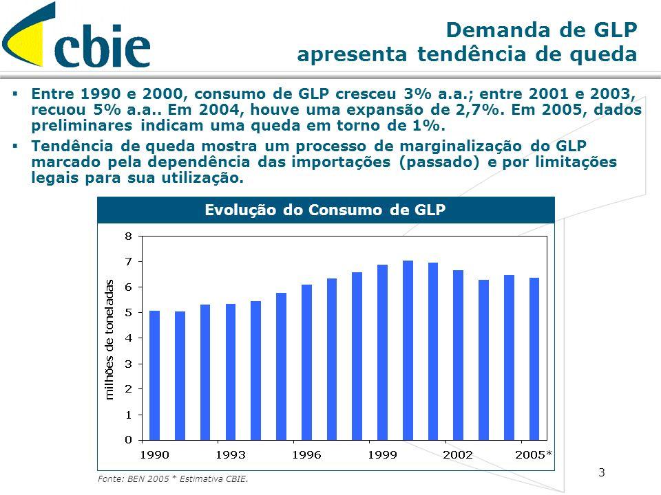 Demanda de GLP apresenta tendência de queda