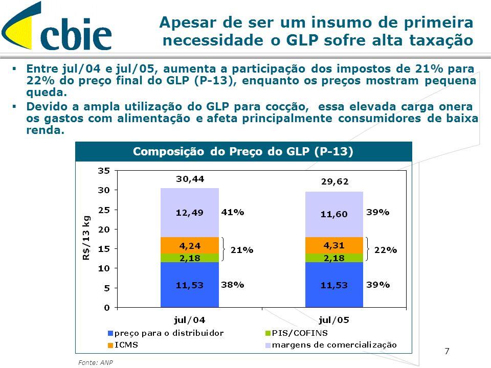 Composição do Preço do GLP (P-13)