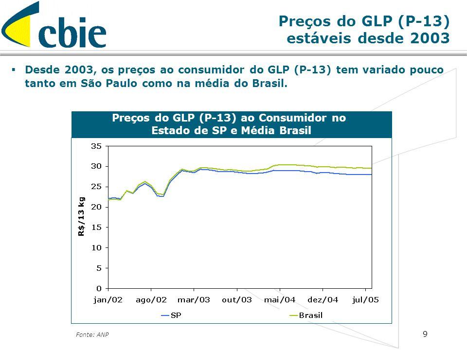Preços do GLP (P-13) estáveis desde 2003