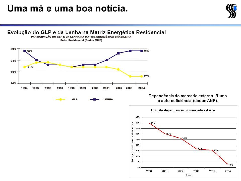 Evolução do GLP e da Lenha na Matriz Energética Residencial