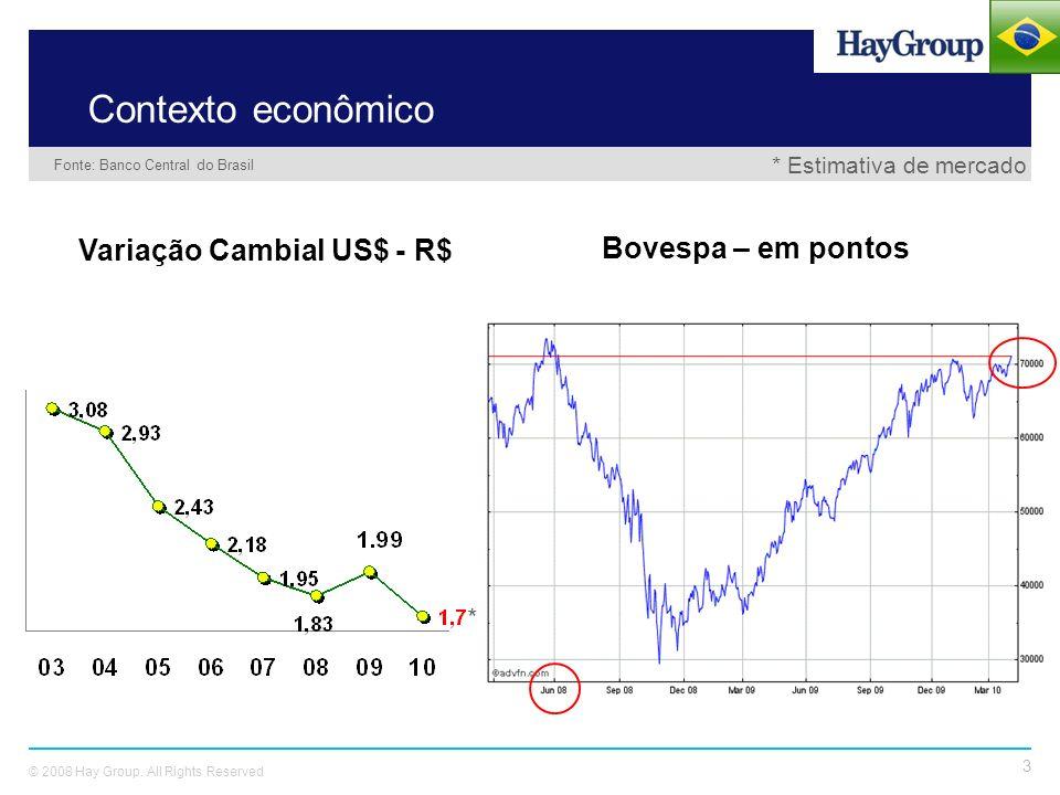 Contexto econômico Variação Cambial US$ - R$ Bovespa – em pontos *