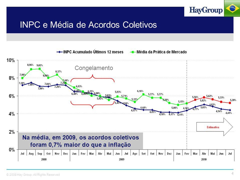INPC e Média de Acordos Coletivos