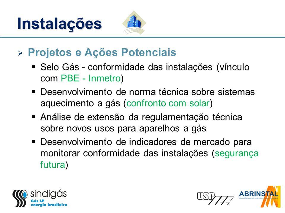 Instalações Projetos e Ações Potenciais
