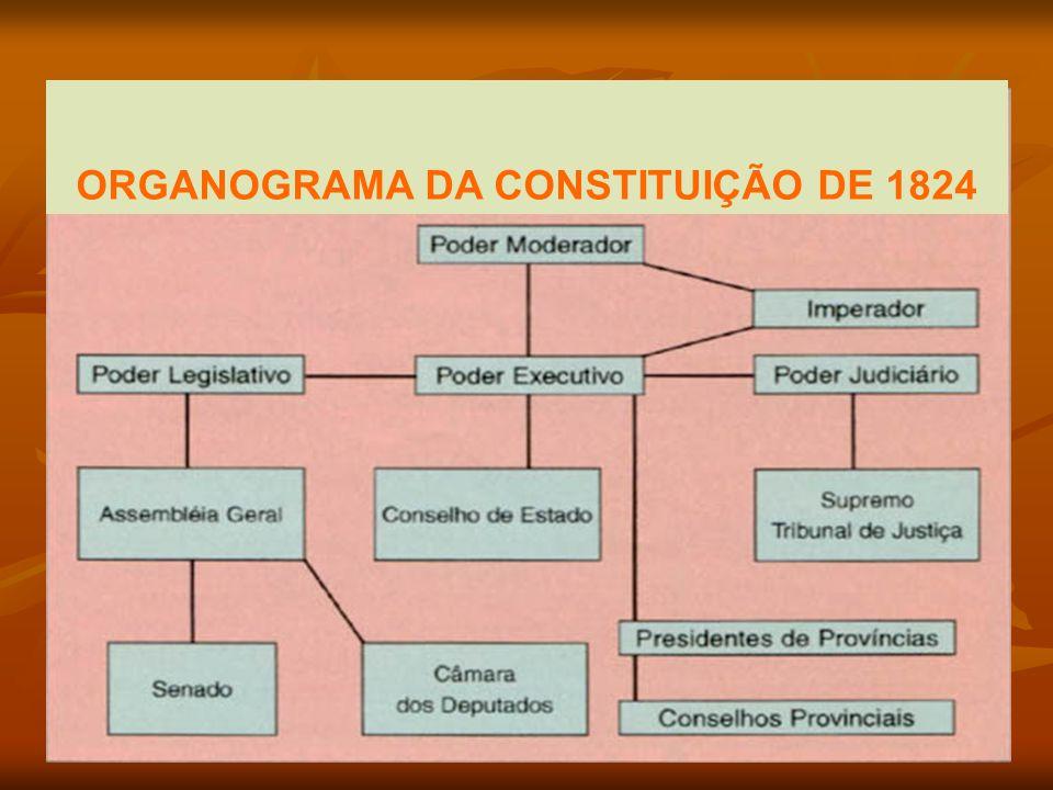 ORGANOGRAMA DA CONSTITUIÇÃO DE 1824