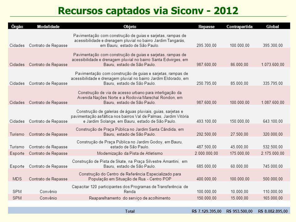 Recursos captados via Siconv - 2012