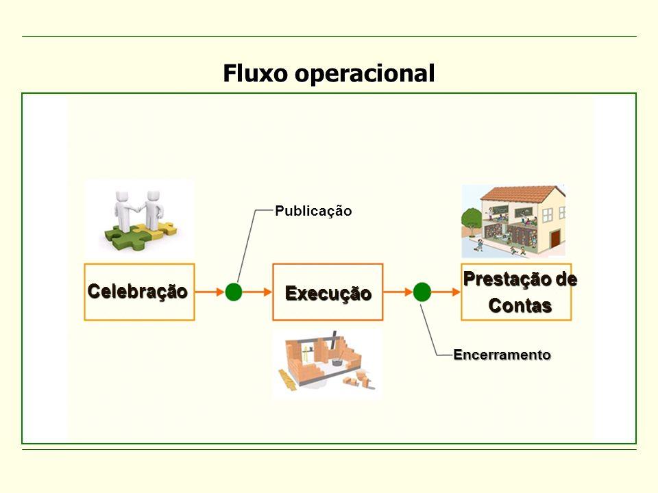 Fluxo operacional Prestação de Contas Celebração Execução Publicação