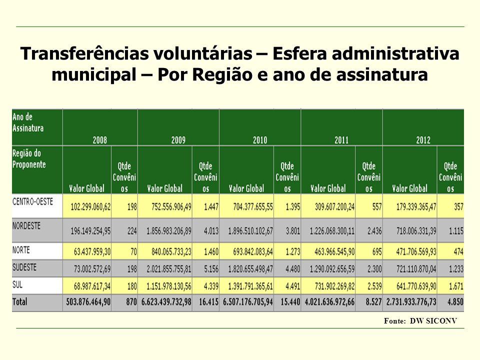 Transferências voluntárias – Esfera administrativa municipal – Por Região e ano de assinatura