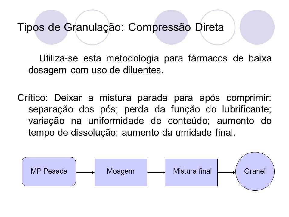 Tipos de Granulação: Compressão Direta