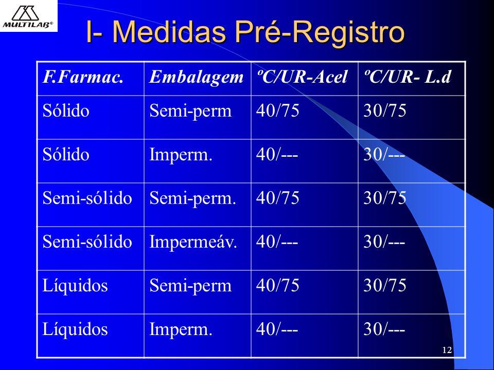 I- Medidas Pré-Registro
