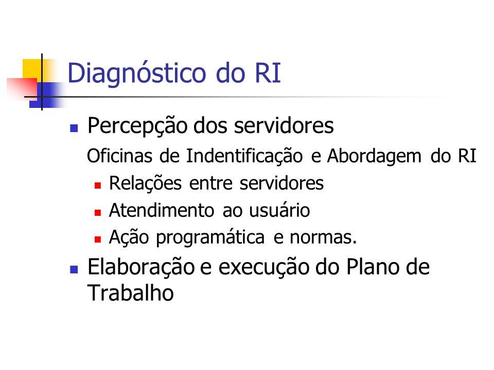 Diagnóstico do RI Percepção dos servidores