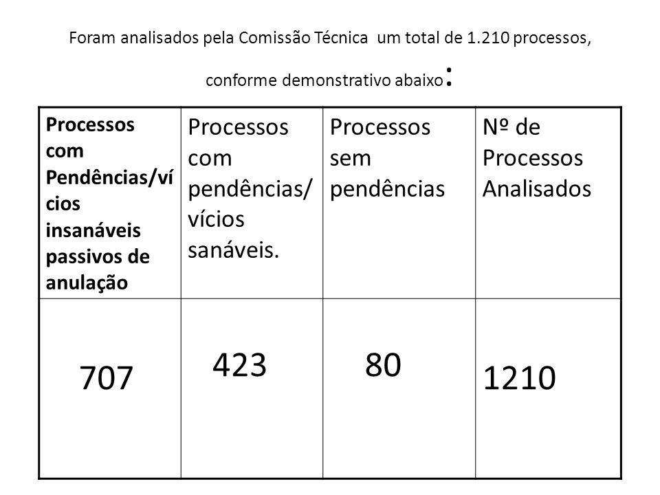 707 423 1210 Processos com pendências/vícios sanáveis.