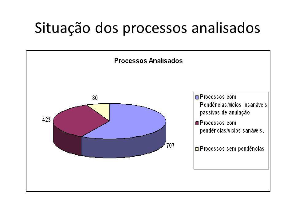 Situação dos processos analisados