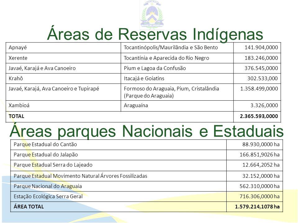 Áreas de Reservas Indígenas