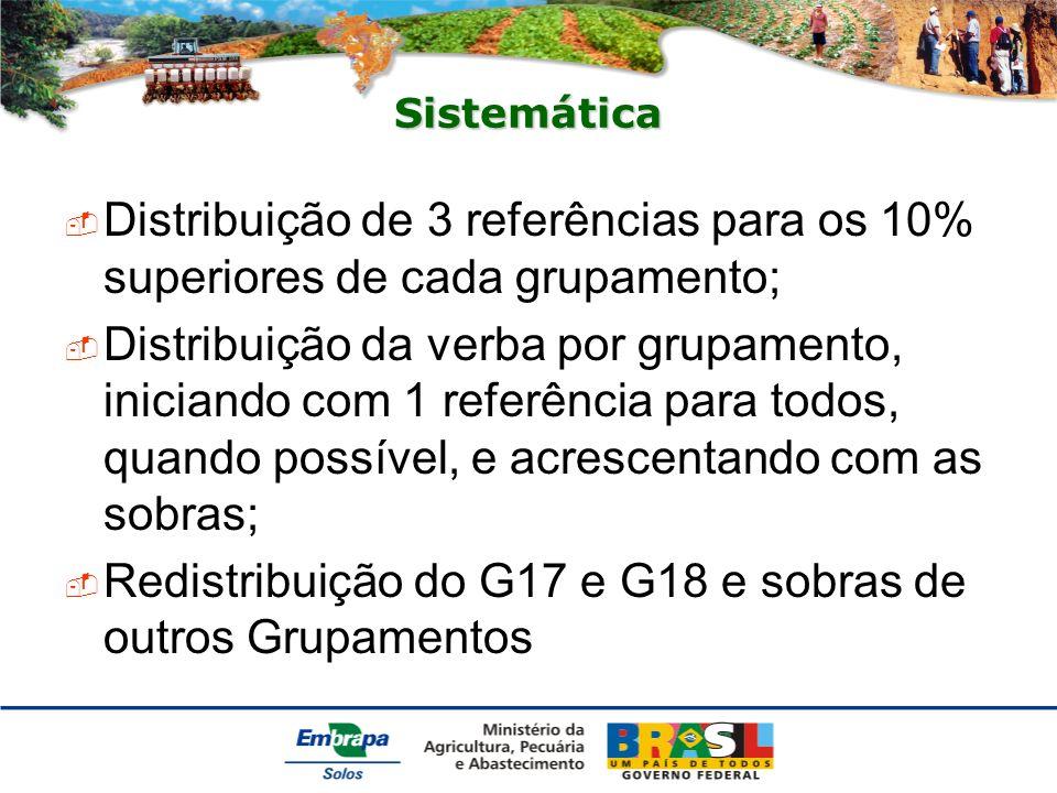 Redistribuição do G17 e G18 e sobras de outros Grupamentos