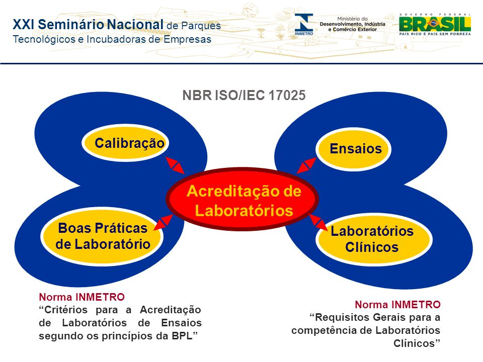 Boas Práticas de Laboratório Laboratórios Clínicos