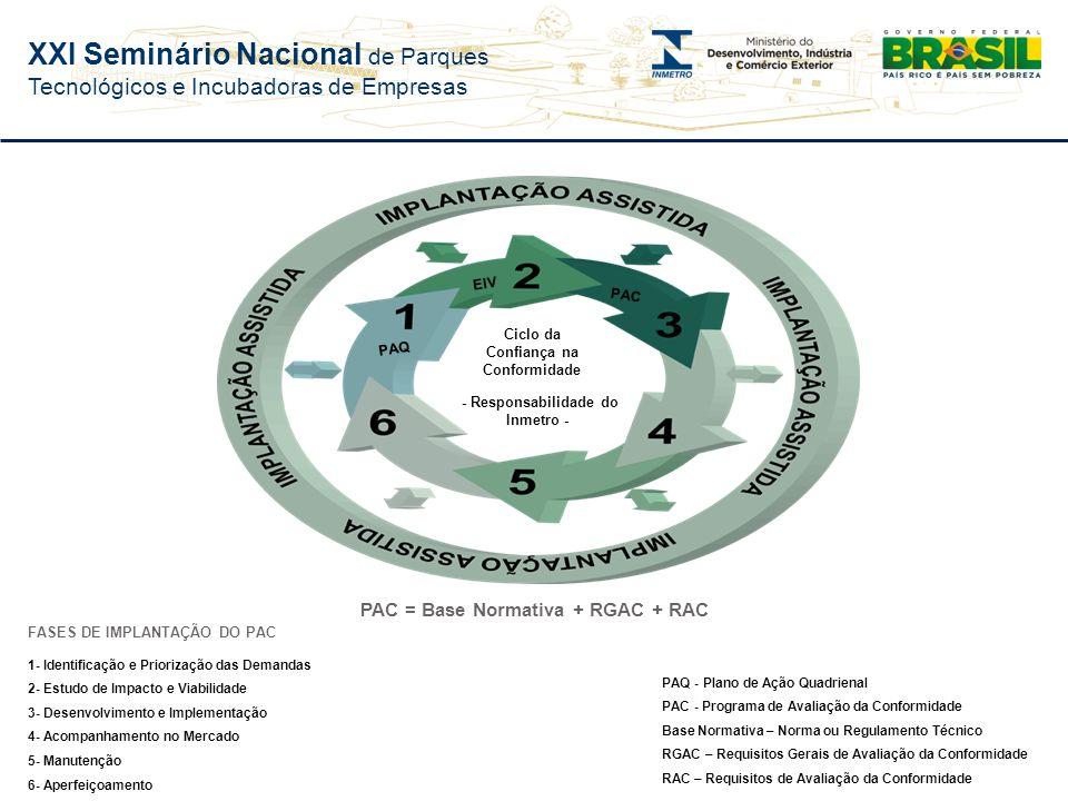 PAC = Base Normativa + RGAC + RAC