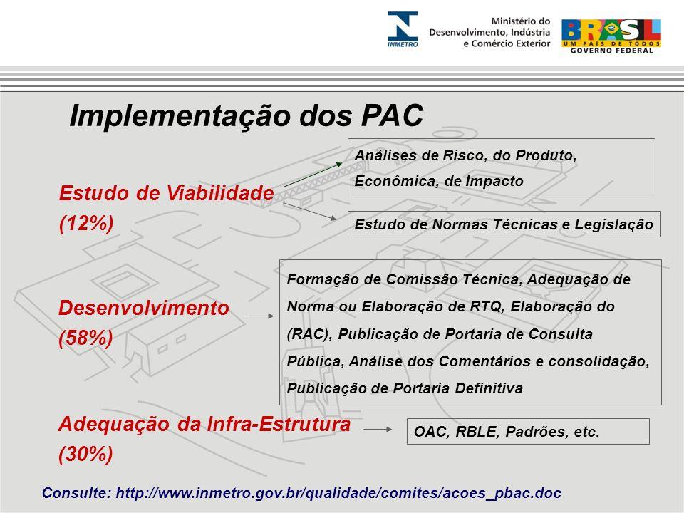 Implementação dos PAC Estudo de Viabilidade (12%)