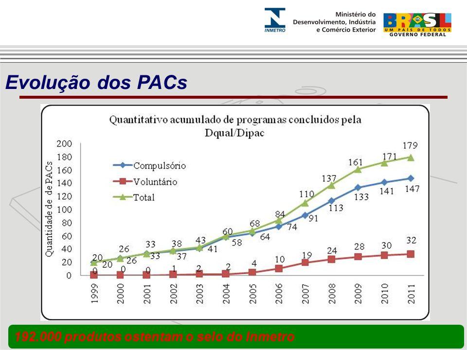 Evolução dos PACs 192.000 produtos ostentam o selo do Inmetro