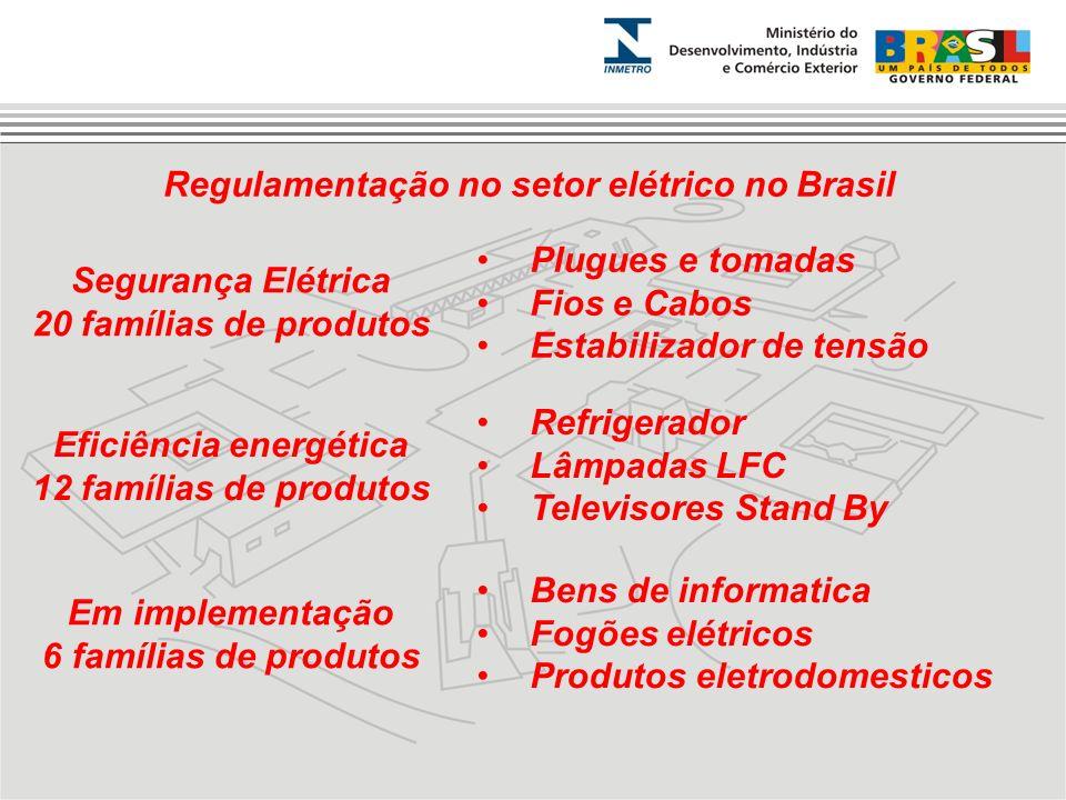Regulamentação no setor elétrico no Brasil Eficiência energética