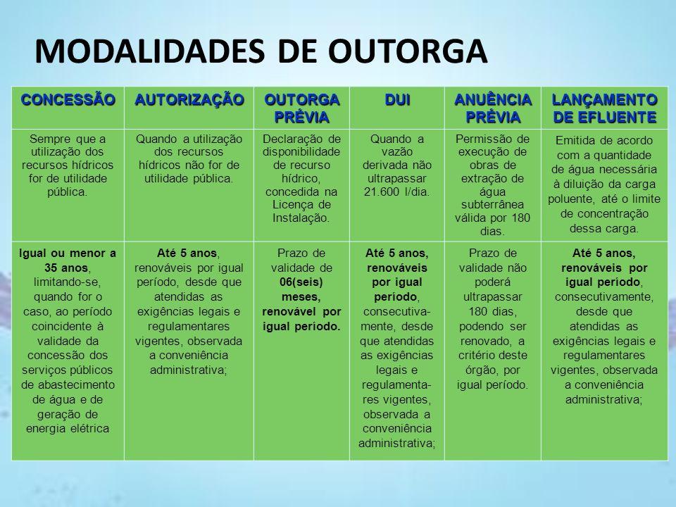 MODALIDADES DE OUTORGA