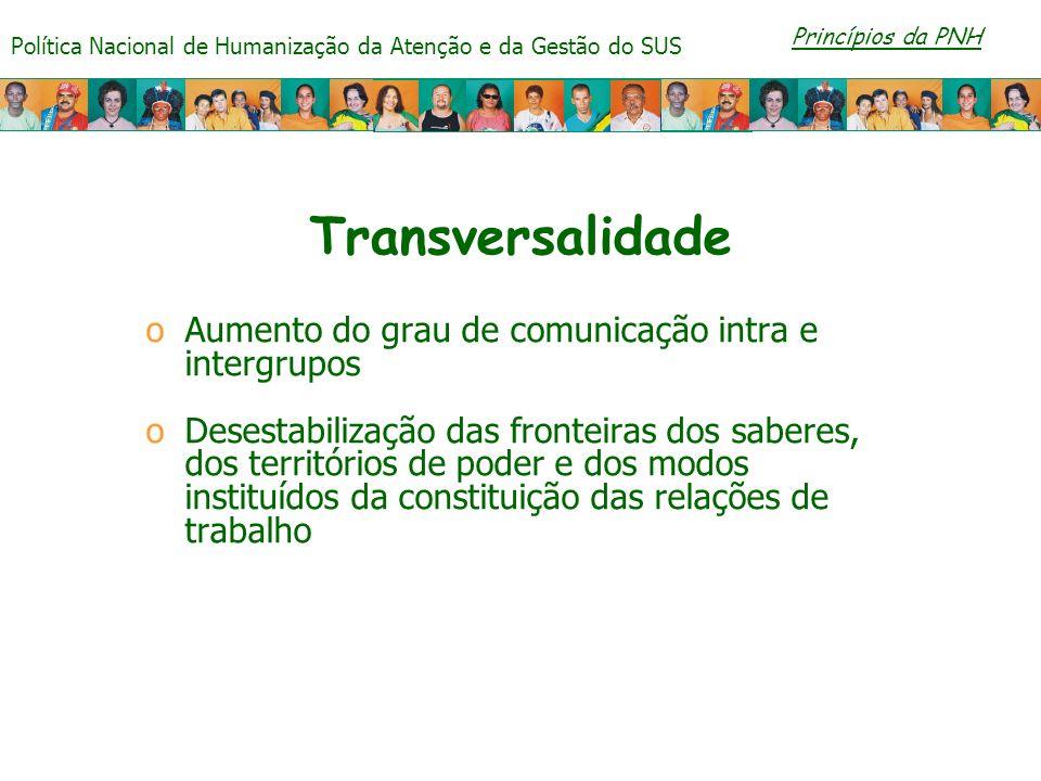 Transversalidade Aumento do grau de comunicação intra e intergrupos