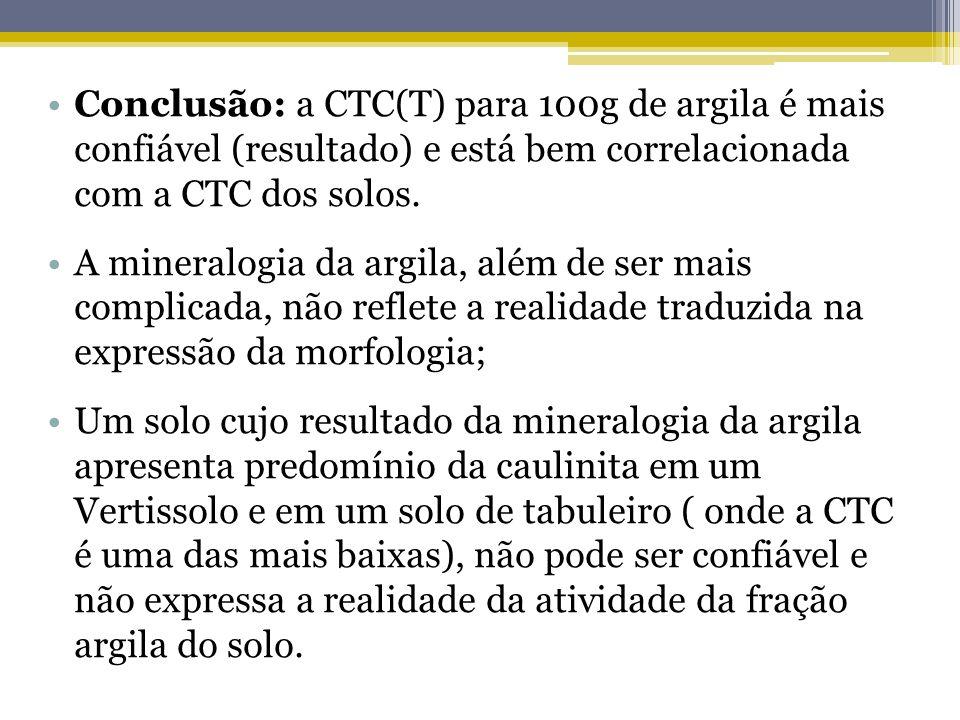 Conclusão: a CTC(T) para 100g de argila é mais confiável (resultado) e está bem correlacionada com a CTC dos solos.
