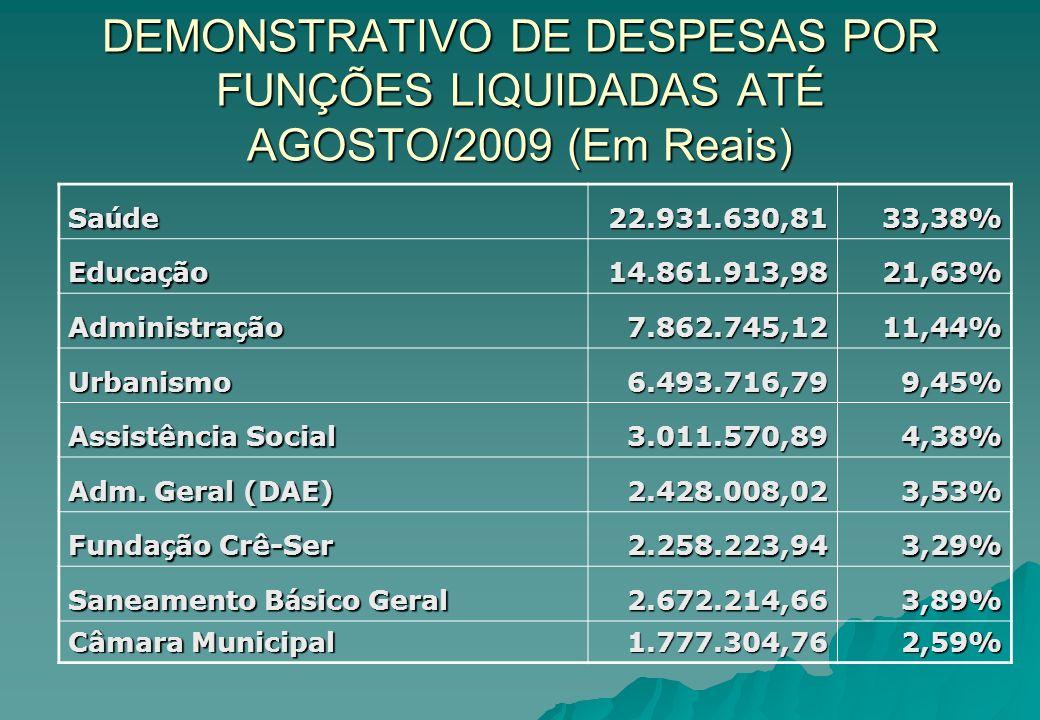 DEMONSTRATIVO DE DESPESAS POR FUNÇÕES LIQUIDADAS ATÉ AGOSTO/2009 (Em Reais)