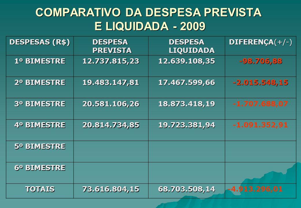 COMPARATIVO DA DESPESA PREVISTA E LIQUIDADA - 2009