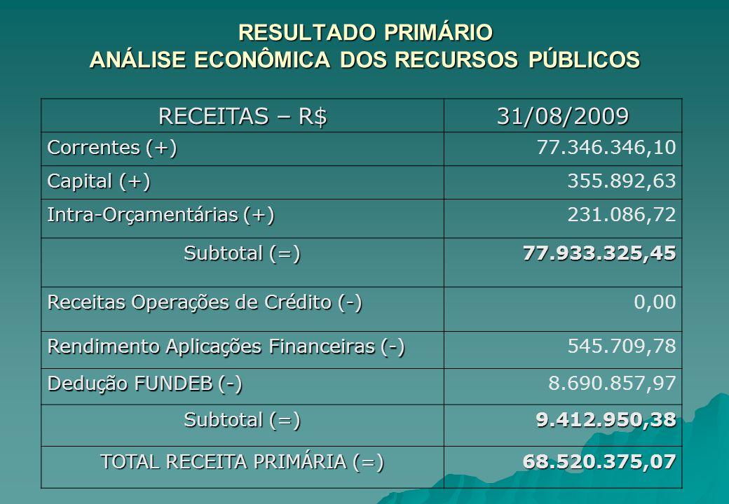 RESULTADO PRIMÁRIO ANÁLISE ECONÔMICA DOS RECURSOS PÚBLICOS
