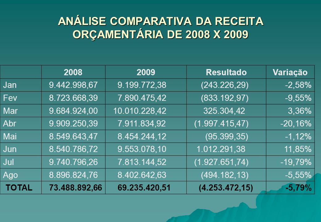 ANÁLISE COMPARATIVA DA RECEITA ORÇAMENTÁRIA DE 2008 X 2009