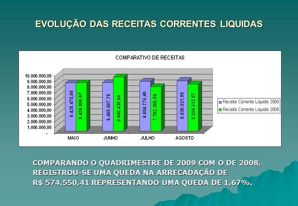 EVOLUÇÃO DAS RECEITAS CORRENTES LIQUIDAS