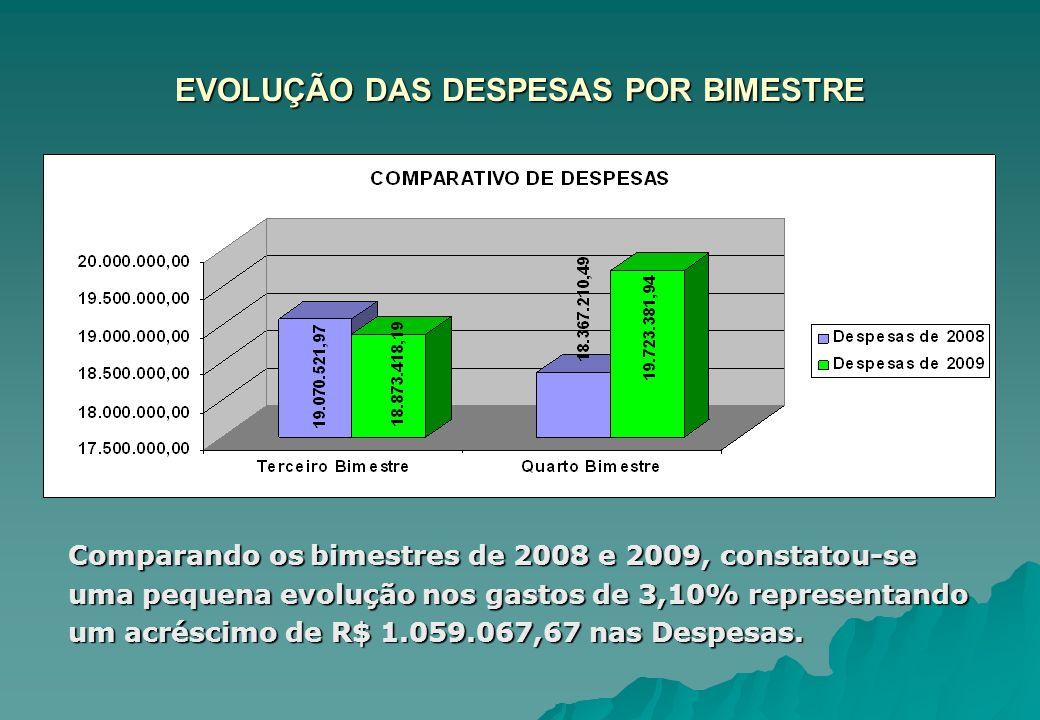 EVOLUÇÃO DAS DESPESAS POR BIMESTRE