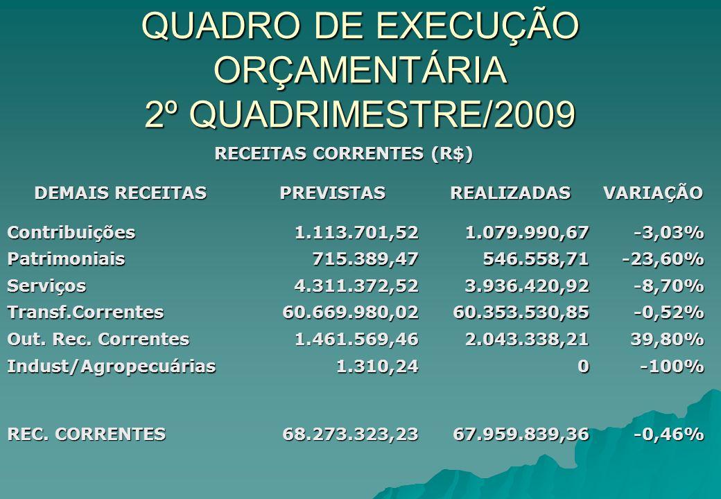 QUADRO DE EXECUÇÃO ORÇAMENTÁRIA 2º QUADRIMESTRE/2009