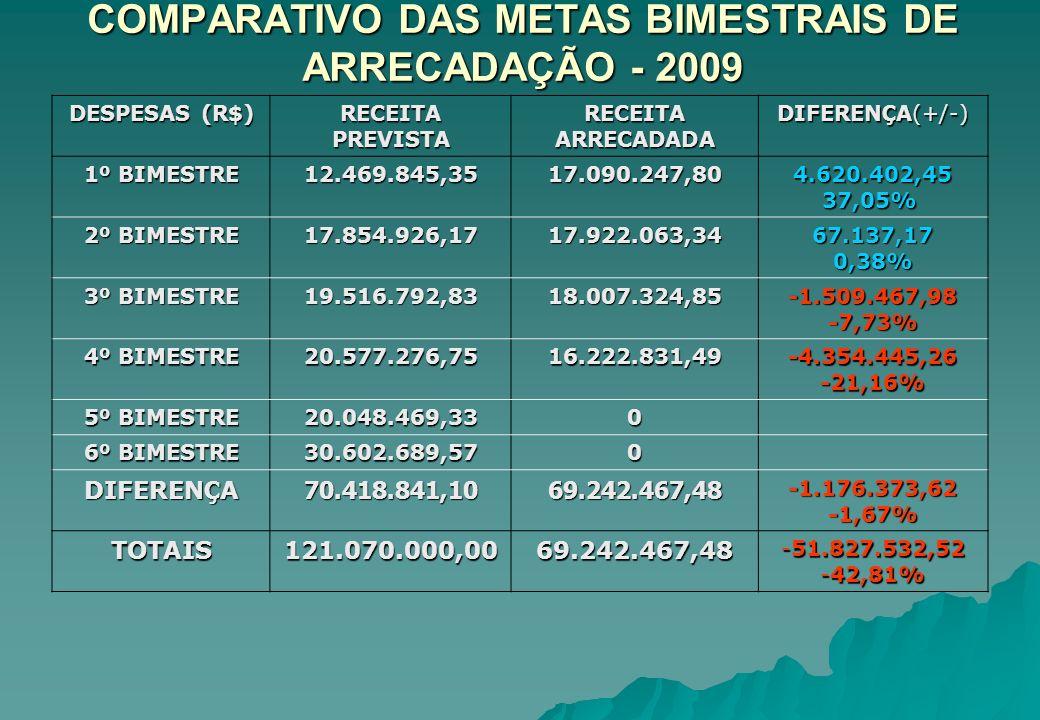 COMPARATIVO DAS METAS BIMESTRAIS DE ARRECADAÇÃO - 2009