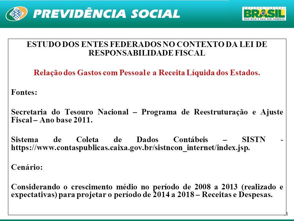 Relação dos Gastos com Pessoal e a Receita Líquida dos Estados.