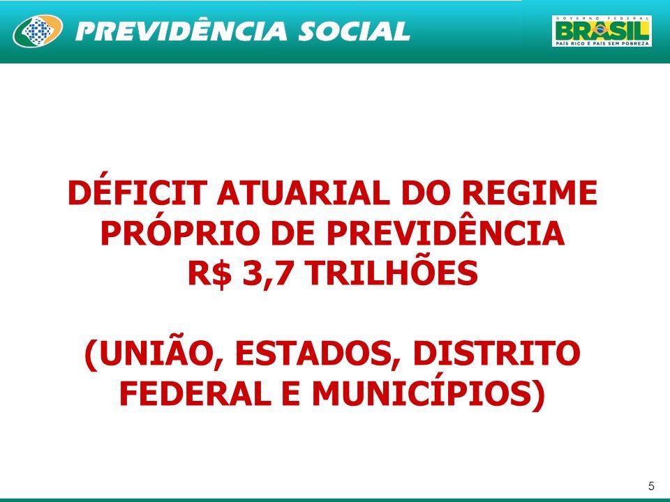 DÉFICIT ATUARIAL DO REGIME PRÓPRIO DE PREVIDÊNCIA
