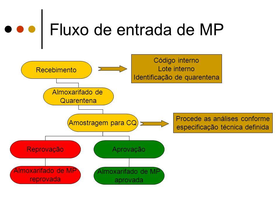 Fluxo de entrada de MP Código interno Lote interno