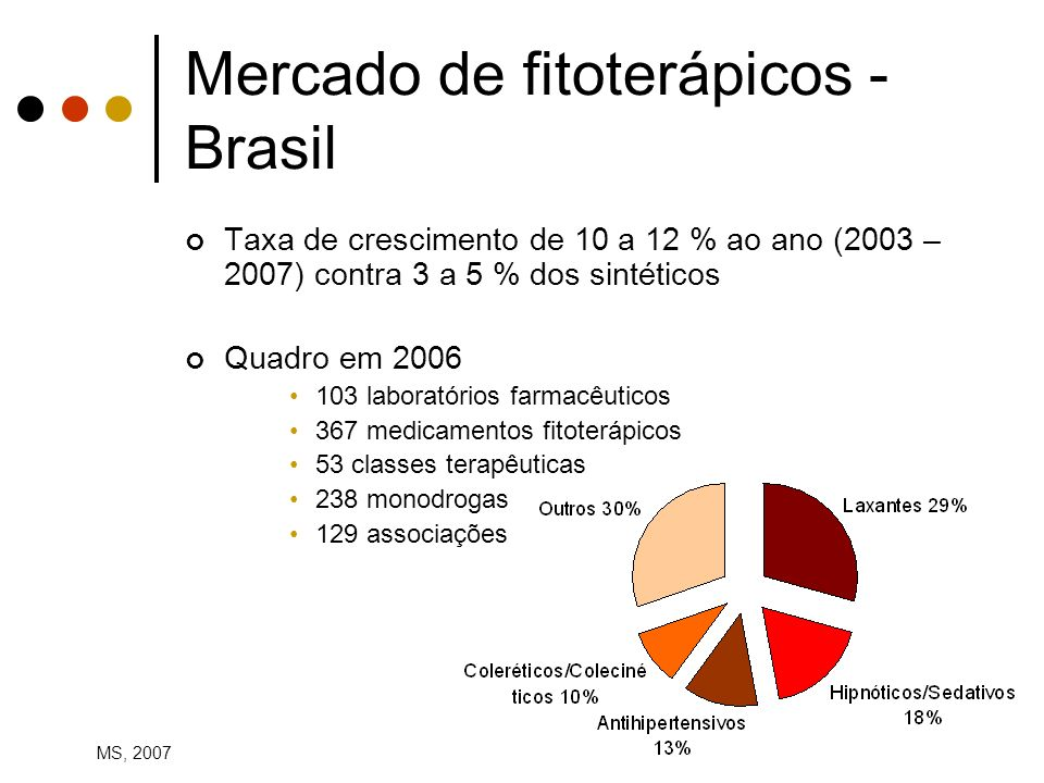 Mercado de fitoterápicos - Brasil