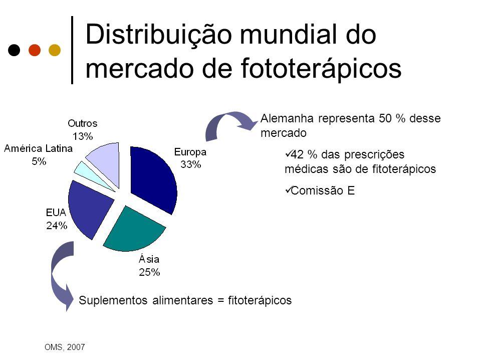 Distribuição mundial do mercado de fototerápicos