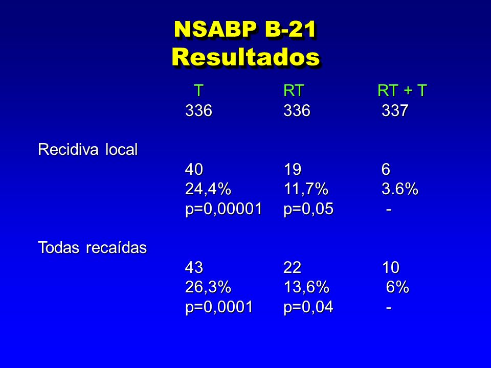 NSABP B-21 Resultados T RT RT + T 336 336 337 Recidiva local 40 19 6